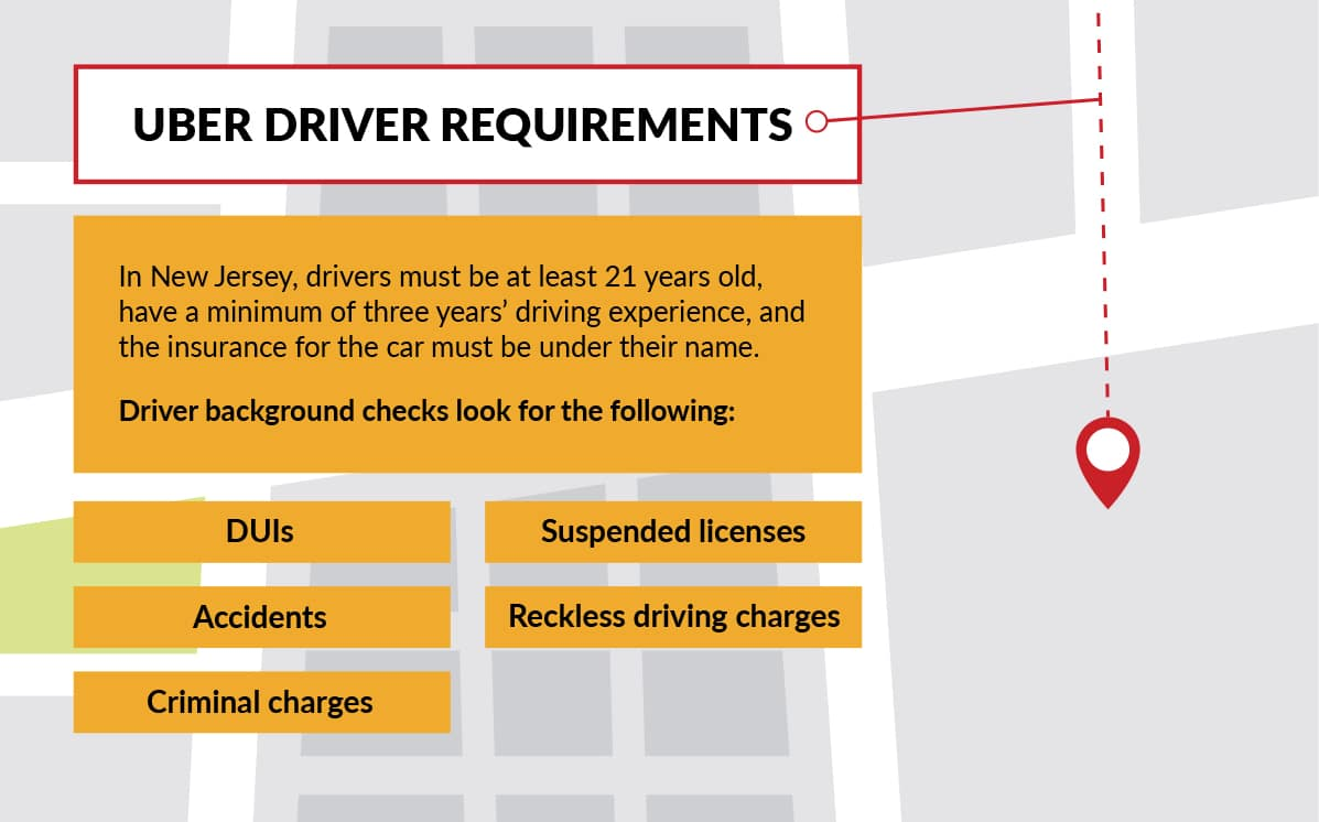 New Jersey Uber Driver Requirements