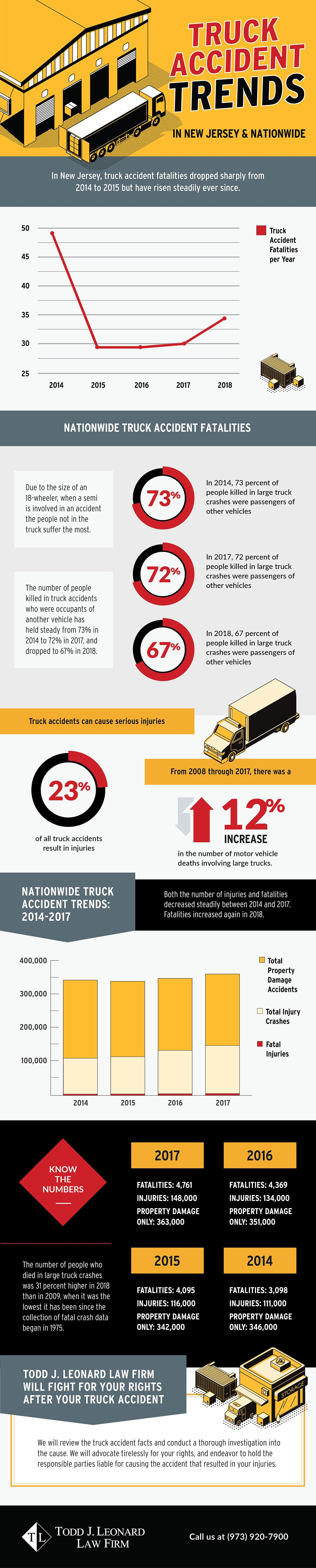 New Jersey Truck Accident Trends